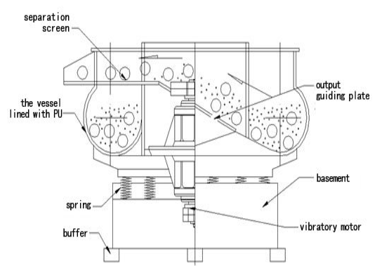 cấu tạo máy đánh bóng rung